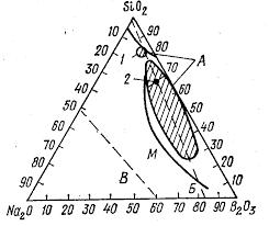 Реферат Стекло Стекловолокно Стеклоэмали com Банк  Один из атомов кислорода тетраэдра не может участвовать в образовании связи с другими компонентами структуры из за наличия двойной связи фосфор кислород