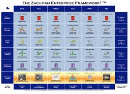 Zachman Framework Training and Certification Mike The Architect   Typepad