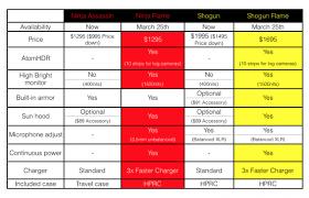 Atomos Comparison Chart Atomos Ninja Flame And Shogun Flame High Brightness 4k