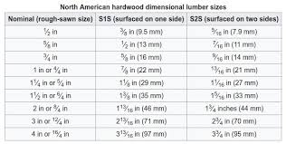 Lumber Grades Northern Building Supply