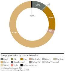 Renewable Energy In Latin America Colombia Global Law