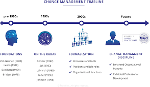 change management plan example co the history and future of change management