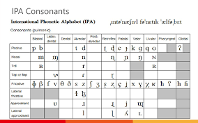 Learning a second language is challenging. International Phonetic Alphabet Online Presentation