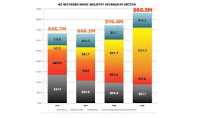 Strong Growth In Music Industry Revenue But Local Content