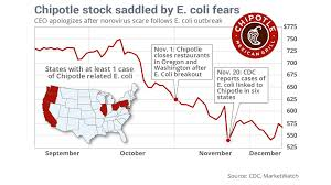 Chipotle Chart Chipotles Stock Drops After Another E Coli Outbreak