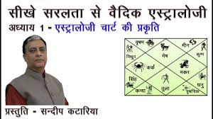 Hindi Kundali Chart Hindi Learn Vedic Astrology Lesson 1 By Sundeep Kataria