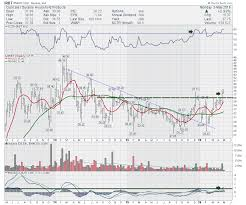 Peter Lynch Chart Irobot Irbt Moves To The Next Floor Dont Ignore This