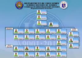 Cid Schools Division Of Aurora
