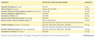 Food Coloring Chart What You Need To Know About Artificial Food Coloring Phase