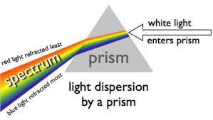 What Is Prism Optics Animation Movie Animated Diagram Of Rays Passing Through A