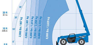 Forklift Load Chart Formula How To Interpret Your Telehandlers Load Chart Quick Guide