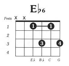 Eflat6 Guitar Chord