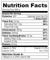 Chicken Egg Nutrition Chart Nutrition News Nutrition Fact In Egg White