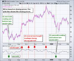 How To Read Stocks Graph Relative Strength Index Rsi Chartschool