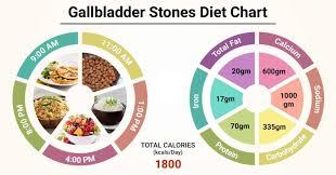 Diet Chart For Gallbladder Stones Patient Gallbladder
