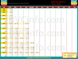 Aulani Points Chart 2020 Historical Annual Dues Dvcinfo