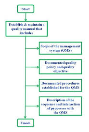 Interaction Of Processes Flow Chart Structure Of Iso 13485 Manual For Qms In Medical Device
