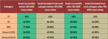 10% EWS Reservation - How will it affect your chances of getting a ...