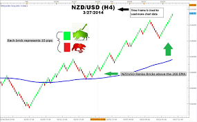 The 3 Step Ema And Renko Strategy For Trading Trends
