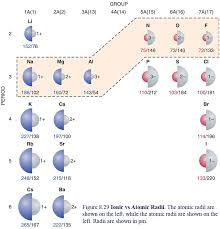 ionic size periodic table periodic table with atomic and ionic radii