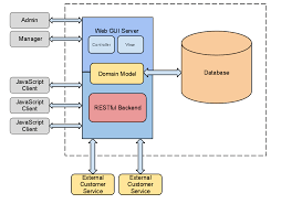 restful web services architecture diagramrepresentational state transfer  rest