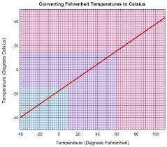 Conversion Chart F To Celsius 71 Unbiased Celsius To Ferinheight Chart