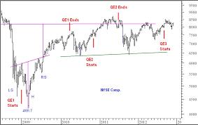 Stock Market Forecast For Remainder Of 2012