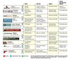 43 Logical Mobile Device Management Comparison Chart
