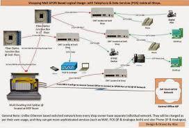 ethernet home network wiring diagram dolgular com home ethernet wiring diagram at Home Ethernet Wiring
