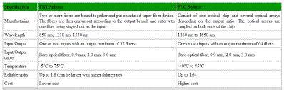 Plc Splitter Loss Chart Fbt Splitters Vs Plc Splitters What Are The Differences
