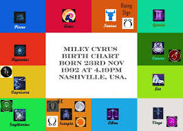 Miley Cyrus Birth Chart Analysis Kosmik Astrology