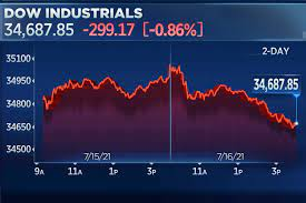 Dow drops nearly 300 points on Friday ...