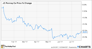 Jcpenney Stock Price Chart Why J C Penney Company Inc Stock Is Down 37 This Year