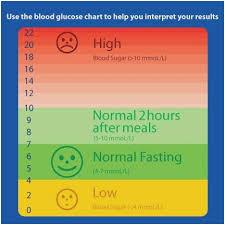 Low Blood Sugar Range Chart 56 Explicit Blood Glucose Levels Chart During Pregnancy
