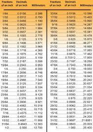 Inch To Decimal Conversion Chart Bedowntowndaytona Com