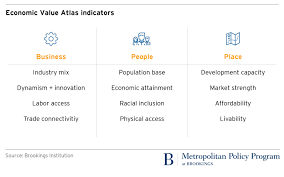 Announcing The Economic Value Atlas A New Approach To
