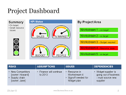 format of presentation of project project dashboard with status template powerpoint