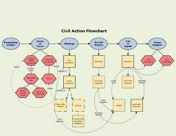 Civil Case Flow Chart Civil Procedure Diagram Civil Litigation Flow Chart Civ Pro