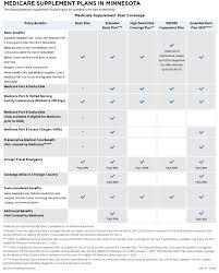 Anthem, blue shield, kaiser, health net & more Cigna Medicare Supplement Insurance Plans