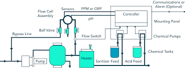 swimming pool chemistry monitoring sensorex application notes pool water monitoring installation