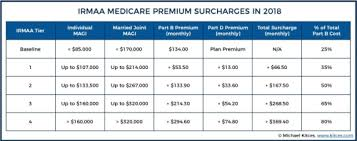 Medicare Part B Means Testing New Thresholds Surcharges For