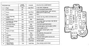 repair guides circuit protection fuses com 1 fuse panel and identification chart for the navajo