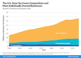 Increasing Individual Income Tax Rates Would Impact U S