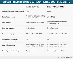 direct primary care a no insurance healthcare model business bi graphics healthcare chart