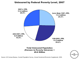 Uninsured By Federal Poverty Level 2007 Commonwealth Fund