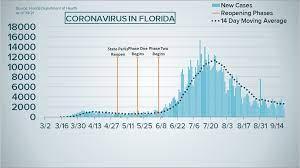 Florida reports 1,685 new COVID-19 ...