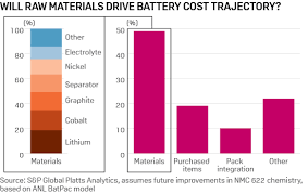 Li Ion Battery Size Chart Insight Lithium Ion Batteries Enter The Fast Lane Platts