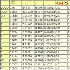 Electrical Wire Chart Electrical Wire Table Agenidr Co