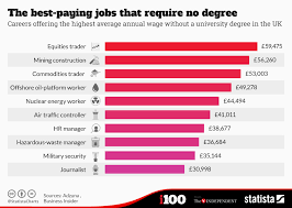 Air Traffic Controller Pay Chart Chart The Best Paying Jobs That Require No Degree Statista