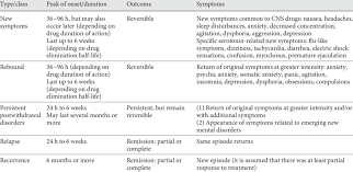 Snri Comparison Chart Types Of Withdrawal From Ssris And Snris Compared With